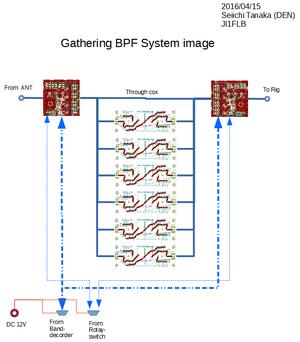 Gatheringbpfsystemimage20160415